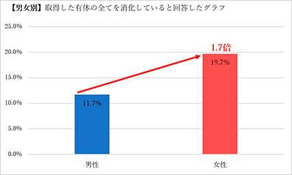 男女別有給消化率棒グラフ