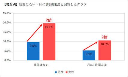 男女別残業時間棒グラフ