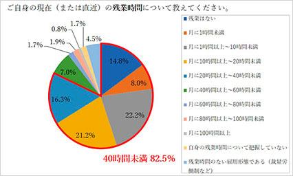 残業時間円グラフ