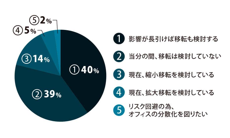 図2:オフィスの移転検討