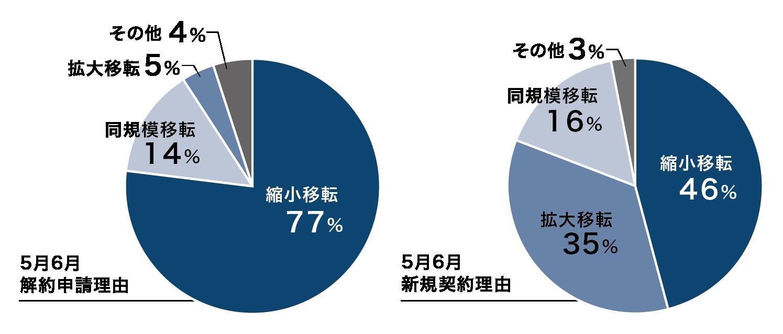 新規契約・解約申請理由グラフ