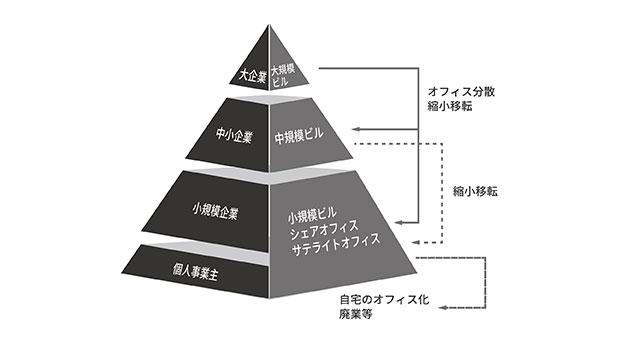 事業規模・オフィス規模の変化