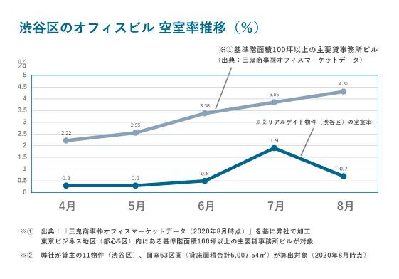 空室率推移グラフ