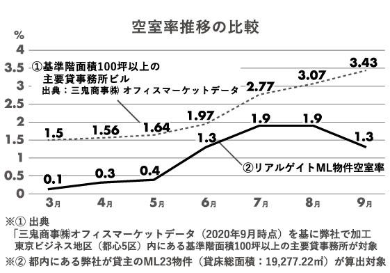 空室率推移比較