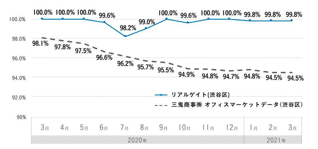 渋谷区空室率