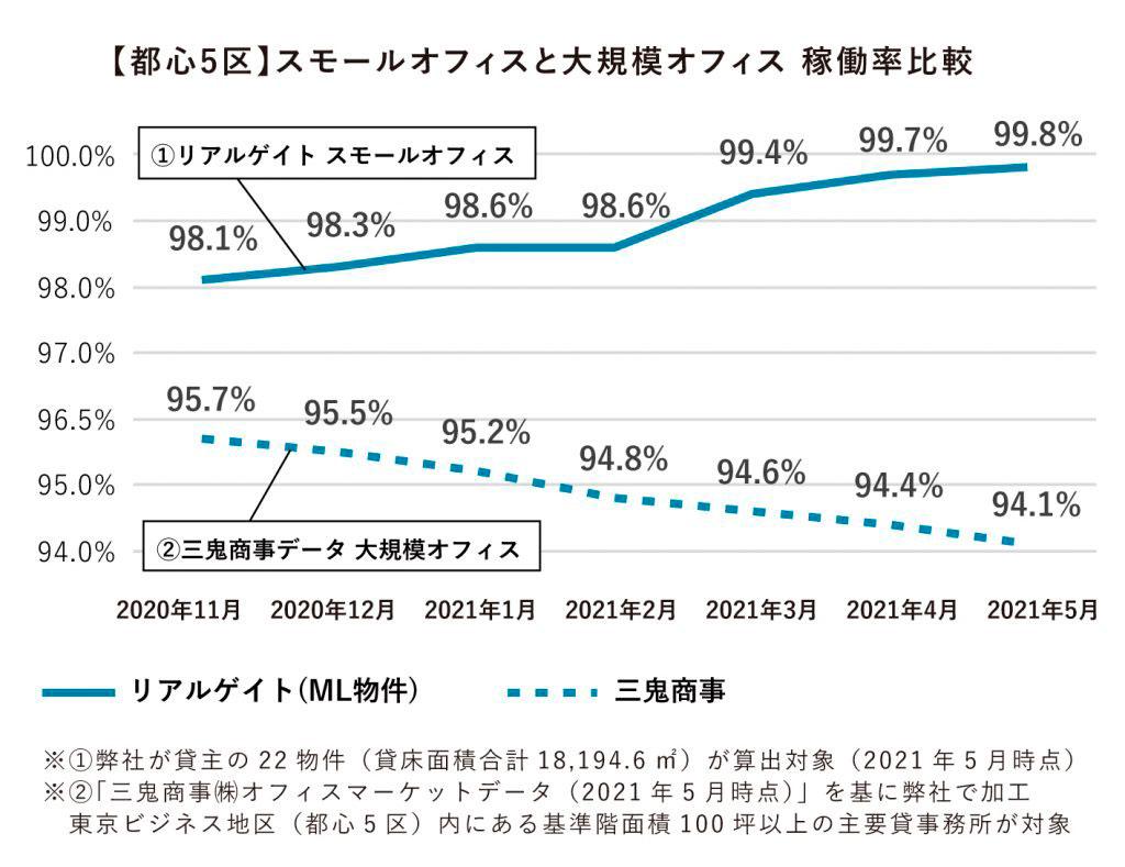 スモールオフィスと大規模オフィス稼働率比較
