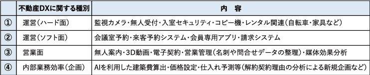 コラム表1